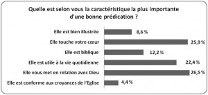 caracteristiques-dune-bonne-predication